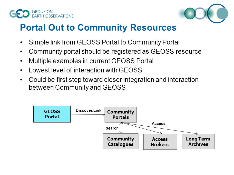 GEOSS Portal Community Portals Community Catalogues Access Brokers Long Term Archives Discover/Link Search Access Portal Out to Community Resources Simple link from GEOSS Portal to Community Portal Community portal should be registered as GEOSS resource Multiple examples in current GEOSS Portal Lowest level of interaction with GEOSS Could be first step toward closer integration and interaction between Community and GEOSS