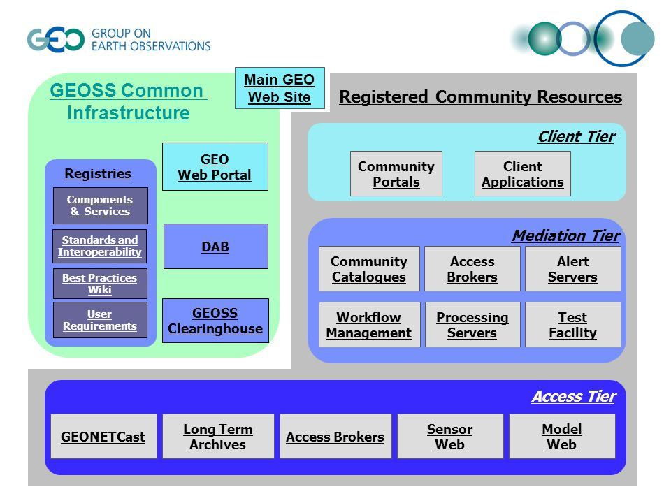 GEOSS Clearinghouse GEOSS Portal GEOSS Common Infrastructure Components & Services Standards and Interoperability Best Practices Wiki User Requirements Registries Main GEO Web Site Community Resources Community Portals Client Applications Client Tier Mediation Tier Community Catalogues Alert Servers Workflow Management Processing Servers Test Facility Access Brokers Discovery/Acc ess/Broker Access Tier GEONETCastAccess Brokers Sensor Web Model Web Long Term Archives