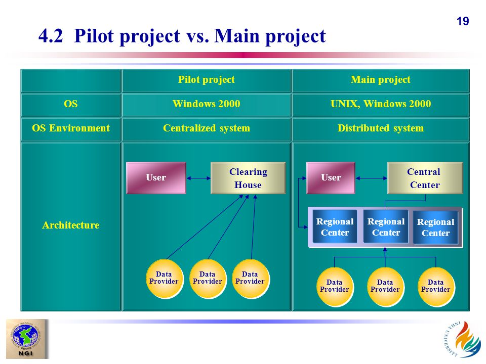 19 4.2 Pilot project vs. Main project Main projectPilot project UNIX, Windows 2000Windows 2000 Centralized systemDistributed systemOS Environment OS A