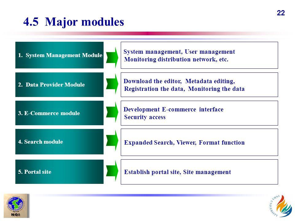 22 4.5 Major modules 2. Data Provider Module 3. E-Commerce module 1.