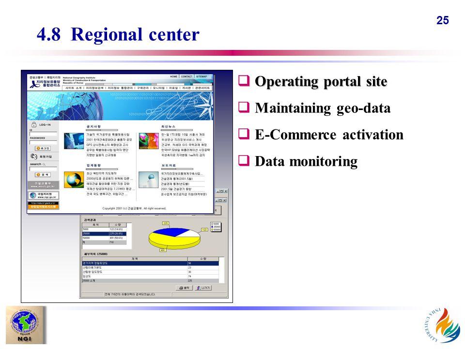 25 4.8 Regional center qOperating portal site qMaintaining geo-data qE-Commerce activation qData monitoring