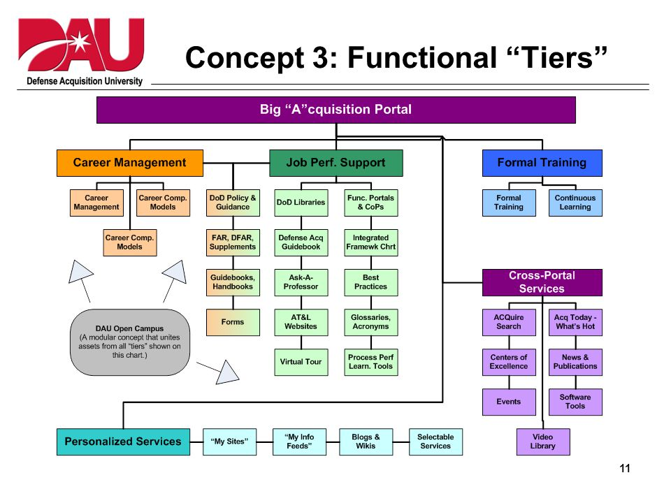 11 Concept 3: Functional Tiers