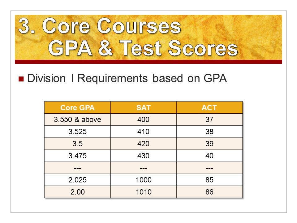 Division I Requirements based on GPA