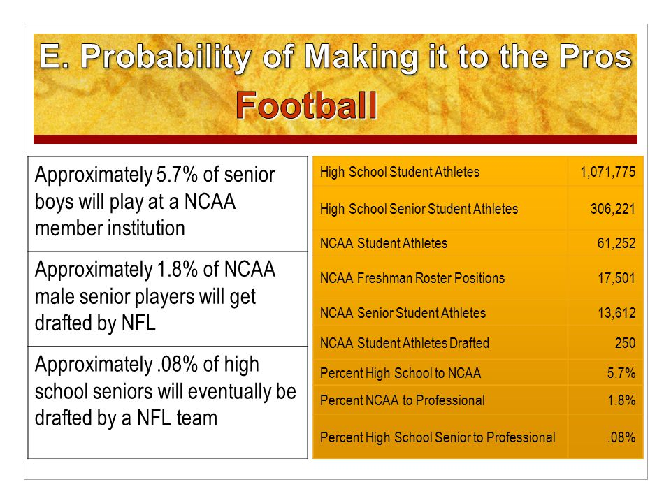 Approximately 5.7% of senior boys will play at a NCAA member institution Approximately 1.8% of NCAA male senior players will get drafted by NFL Approximately.08% of high school seniors will eventually be drafted by a NFL team High School Student Athletes1,071,775 High School Senior Student Athletes306,221 NCAA Student Athletes61,252 NCAA Freshman Roster Positions17,501 NCAA Senior Student Athletes13,612 NCAA Student Athletes Drafted250 Percent High School to NCAA5.7% Percent NCAA to Professional1.8% Percent High School Senior to Professional.08%