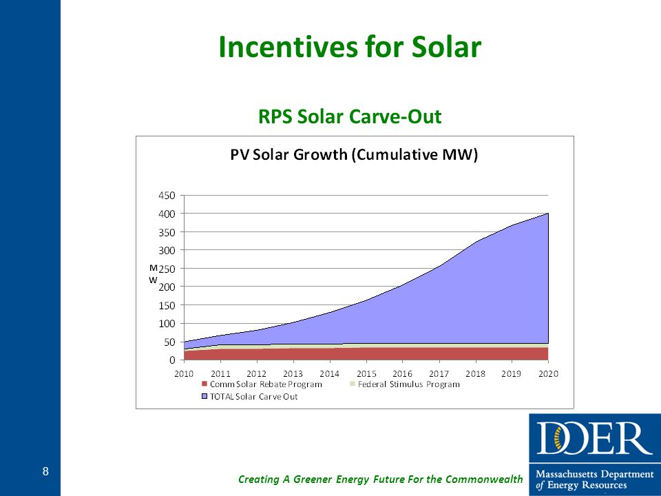 Creating A Greener Energy Future For the Commonwealth Incentives for Solar RPS Solar Carve-Out 8