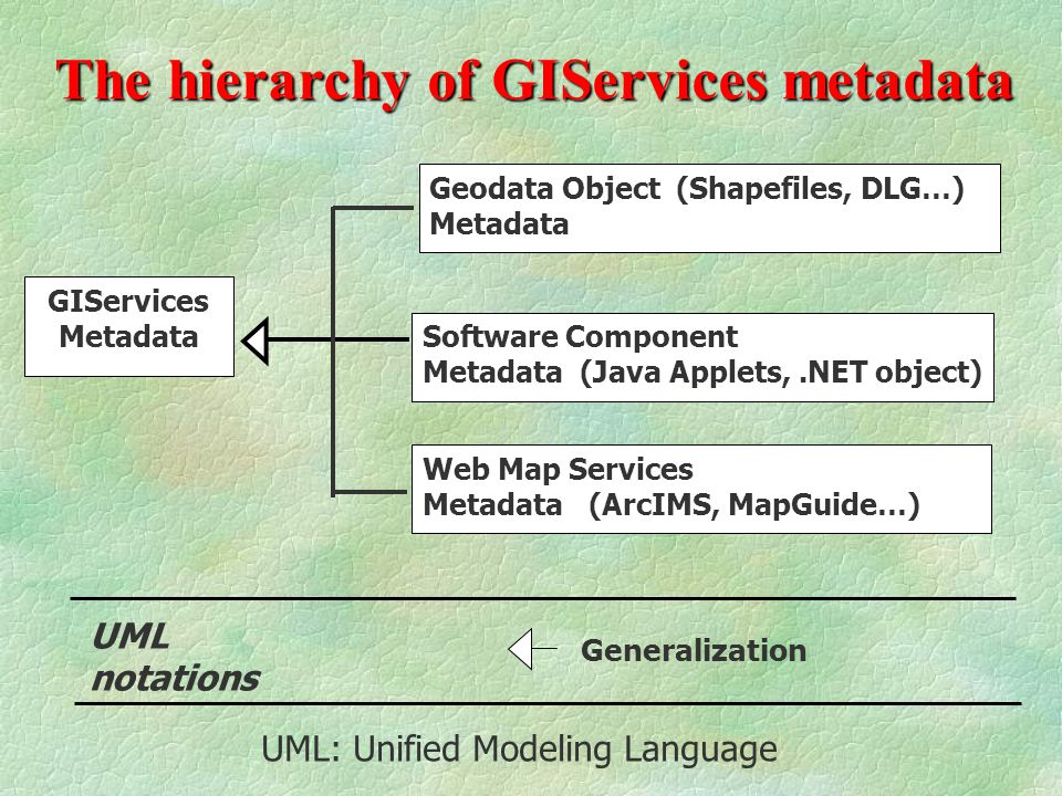 Generalization The hierarchy of GIServices metadata GIServices Metadata UML notations UML: Unified Modeling Language Geodata Object (Shapefiles, DLG…) Metadata Software Component Metadata (Java Applets,.NET object) Web Map Services Metadata (ArcIMS, MapGuide…)