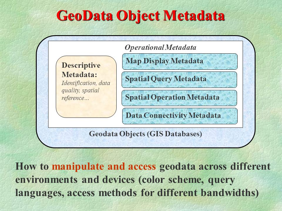 GeoData Object Metadata Geodata Objects (GIS Databases) Operational Metadata Map Display Metadata Spatial Query Metadata Descriptive Metadata: Identification, data quality, spatial reference… Spatial Operation Metadata Data Connectivity Metadata How to manipulate and access geodata across different environments and devices (color scheme, query languages, access methods for different bandwidths)