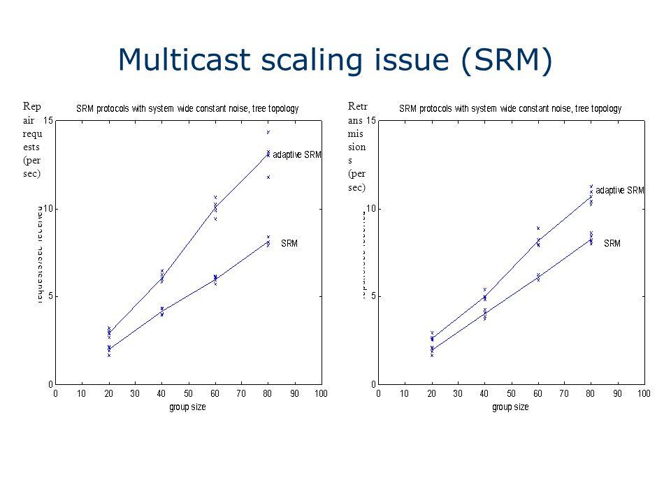 Multicast scaling issue (SRM) Rep air requ ests (per sec) Retr ans mis sion s (per sec)
