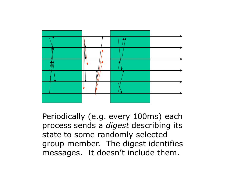 Periodically (e.g. every 100ms) each process sends a digest describing its state to some randomly selected group member. The digest identifies message