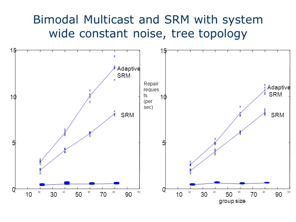 Bimodal Multicast and SRM with system wide constant noise, tree topology Repair reques ts (per sec)
