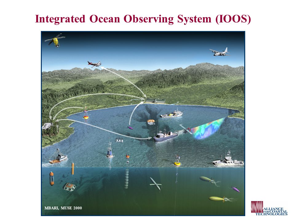  Observations required by a broad community of users for: detecting and predicting oceanic components of climate variability facilitating safe and efficient marine operations ensuring national security managing resources for sustainable use preserving and restoring healthy marine ecosystems mitigating natural hazards ensuring public health IOOS Goals