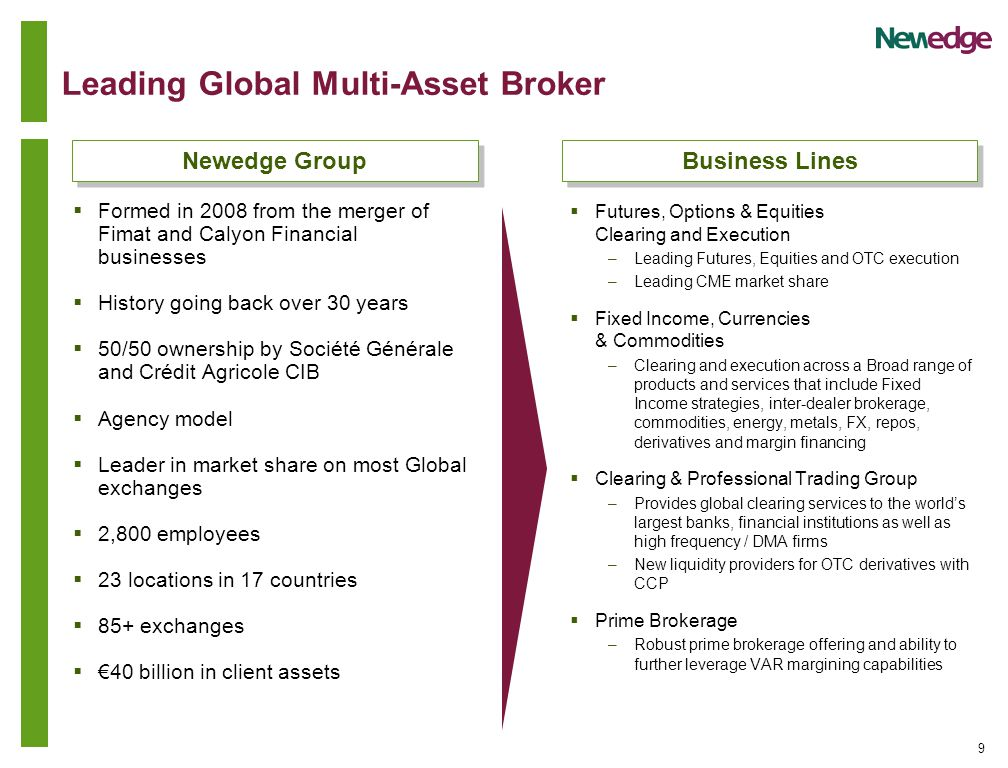 9 Leading Global Multi-Asset Broker  Formed in 2008 from the merger of Fimat and Calyon Financial businesses  History going back over 30 years  50/50 ownership by Société Générale and Crédit Agricole CIB  Agency model  Leader in market share on most Global exchanges  2,800 employees  23 locations in 17 countries  85+ exchanges  €40 billion in client assets  Futures, Options & Equities Clearing and Execution –Leading Futures, Equities and OTC execution –Leading CME market share  Fixed Income, Currencies & Commodities –Clearing and execution across a Broad range of products and services that include Fixed Income strategies, inter-dealer brokerage, commodities, energy, metals, FX, repos, derivatives and margin financing  Clearing & Professional Trading Group –Provides global clearing services to the world's largest banks, financial institutions as well as high frequency / DMA firms –New liquidity providers for OTC derivatives with CCP  Prime Brokerage –Robust prime brokerage offering and ability to further leverage VAR margining capabilities Newedge Group Business Lines