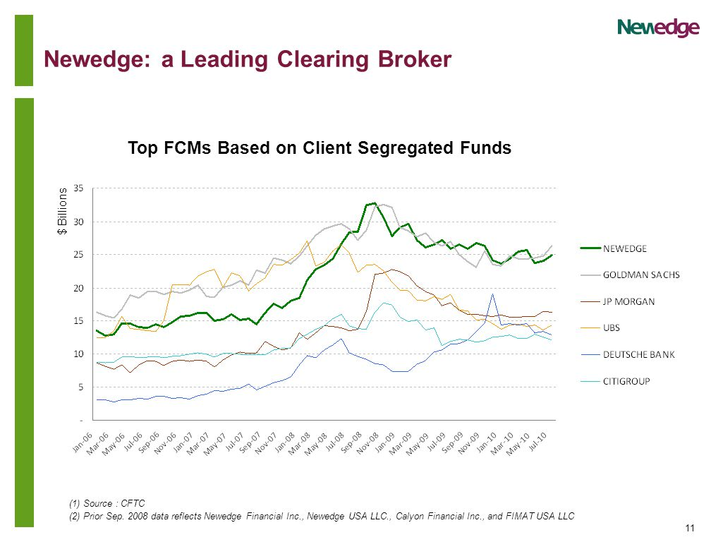 11 Newedge: a Leading Clearing Broker (1) Source : CFTC (2) Prior Sep.