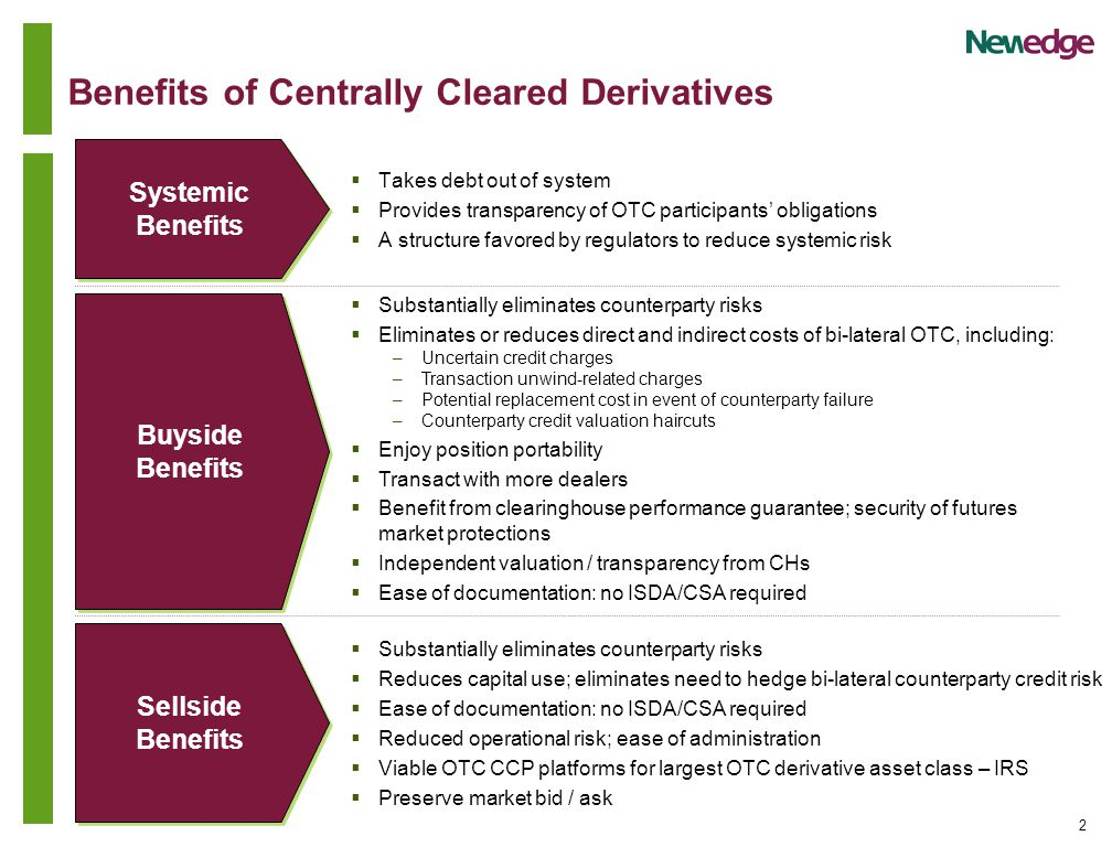 2 Benefits of Centrally Cleared Derivatives  Takes debt out of system  Provides transparency of OTC participants' obligations  A structure favored by regulators to reduce systemic risk Systemic Benefits Buyside Benefits Sellside Benefits  Substantially eliminates counterparty risks  Eliminates or reduces direct and indirect costs of bi-lateral OTC, including: –Uncertain credit charges –Transaction unwind-related charges –Potential replacement cost in event of counterparty failure –Counterparty credit valuation haircuts  Enjoy position portability  Transact with more dealers  Benefit from clearinghouse performance guarantee; security of futures market protections  Independent valuation / transparency from CHs  Ease of documentation: no ISDA/CSA required  Substantially eliminates counterparty risks  Reduces capital use; eliminates need to hedge bi-lateral counterparty credit risk  Ease of documentation: no ISDA/CSA required  Reduced operational risk; ease of administration  Viable OTC CCP platforms for largest OTC derivative asset class – IRS  Preserve market bid / ask