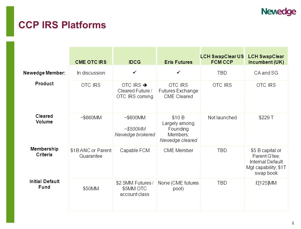 6 CCP IRS Platforms CME OTC IRSIDCGEris Futures LCH SwapClear US FCM CCP LCH SwapClear Incumbent (UK) Newedge Member:In discussion TBDCA and SG Product OTC IRSOTC IRS  Cleared Future / OTC IRS coming OTC IRS Futures Exchange CME Cleared OTC IRS Cleared Volume ~$660MM~$600MM ~$500MM Newedge brokered $10 B Largely among Founding Members; Newedge cleared Not launched$229 T Membership Criteria $1B ANC or Parent Guarantee Capable FCMCME MemberTBD$5 B capital or Parent G'tee; Internal Default Mgt capability; $1T swap book Initial Default Fund $50MM $2.5MM Futures / $5MM OTC account class None (CME futures pool) TBD£[125]MM