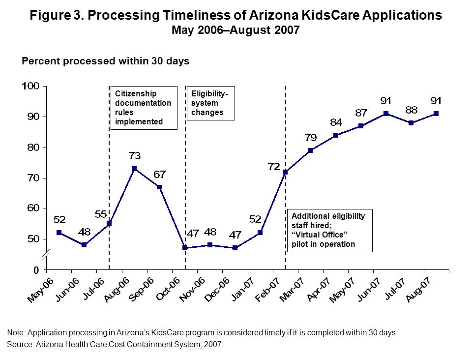 Figure 3. Processing Timeliness of Arizona KidsCare Applications May 2006–August 2007 Note: Application processing in Arizona's KidsCare program is co