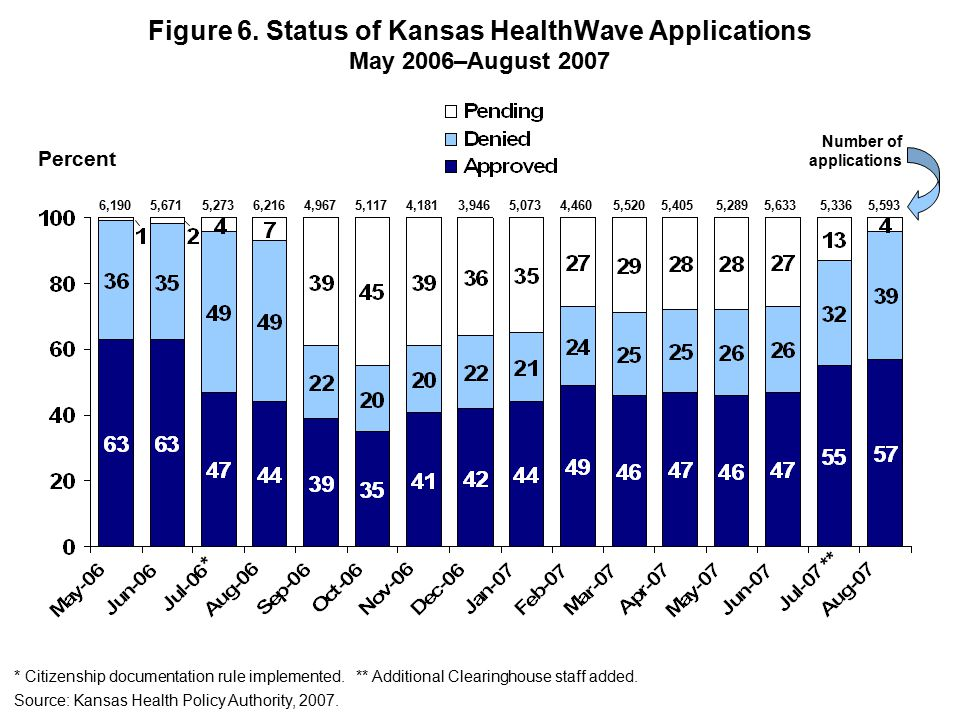 Figure 6. Status of Kansas HealthWave Applications May 2006–August 2007 6,1905,6715,2736,2164,9675,1174,1813,9465,0734,460 5,5205,4055,2895,6335,3365,
