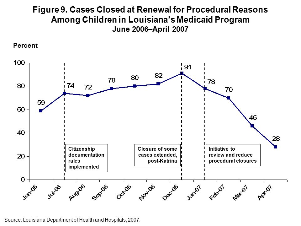 Figure 9. Cases Closed at Renewal for Procedural Reasons Among Children in Louisiana's Medicaid Program June 2006–April 2007 Initiative to review and