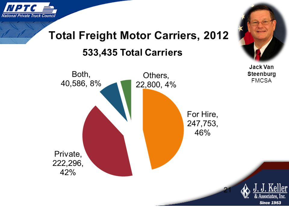 Total Freight Motor Carriers, 2012 533,435 Total Carriers Jack Van Steenburg FMCSA