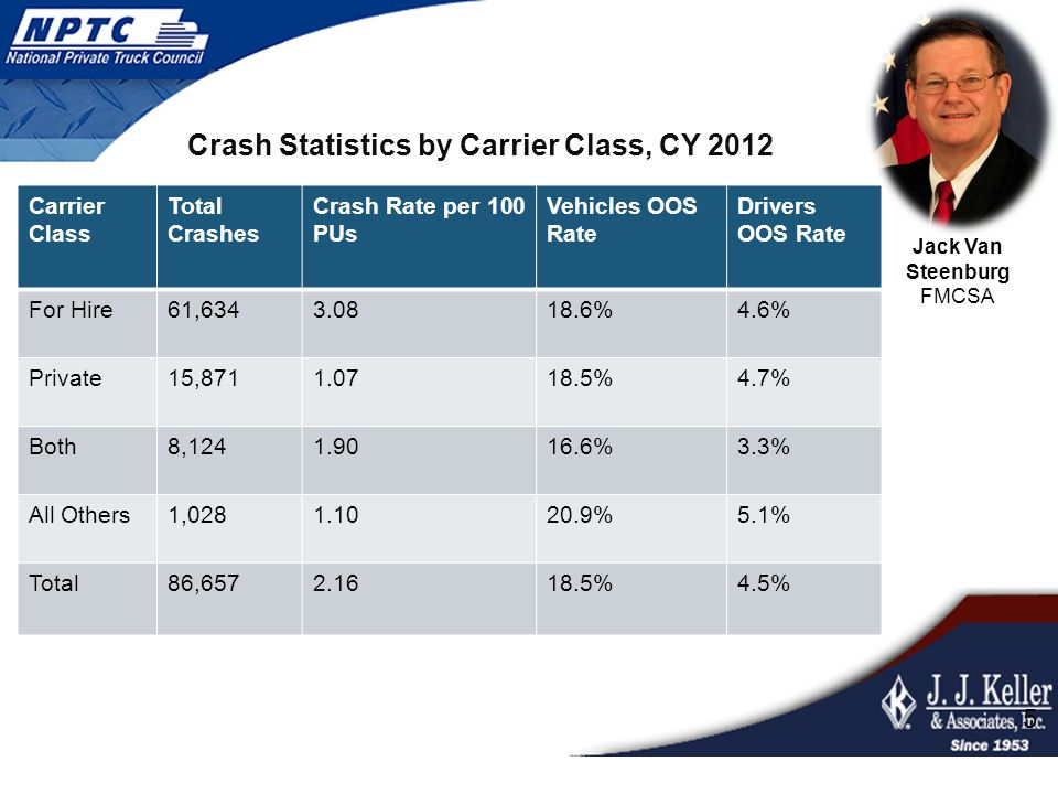 Crash Statistics by Carrier Class, CY 2012 5 Carrier Class Total Crashes Crash Rate per 100 PUs Vehicles OOS Rate Drivers OOS Rate For Hire61,6343.081