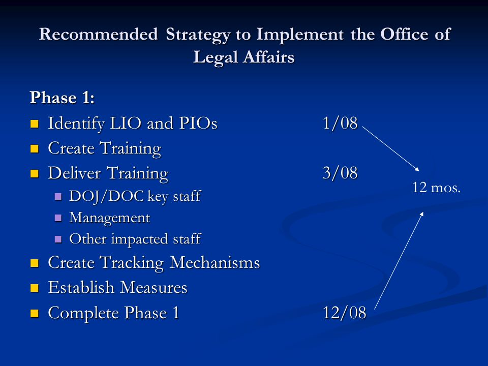 Recommended Strategy to Implement the Office of Legal Affairs Phase 1: Identify LIO and PIOs1/08 Identify LIO and PIOs1/08 Create Training Create Training Deliver Training3/08 Deliver Training3/08 DOJ/DOC key staff DOJ/DOC key staff Management Management Other impacted staff Other impacted staff Create Tracking Mechanisms Create Tracking Mechanisms Establish Measures Establish Measures Complete Phase 112/08 Complete Phase 112/08 12 mos.