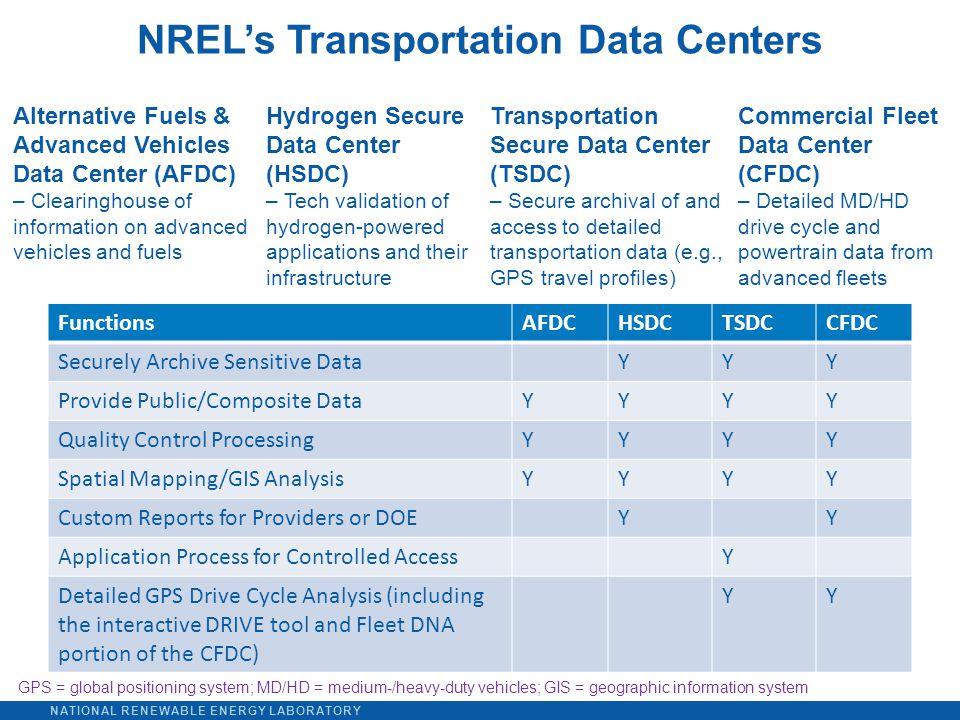 NATIONAL RENEWABLE ENERGY LABORATORY FunctionsAFDCHSDCTSDCCFDC Securely Archive Sensitive DataYYY Provide Public/Composite DataYYYY Quality Control Pr