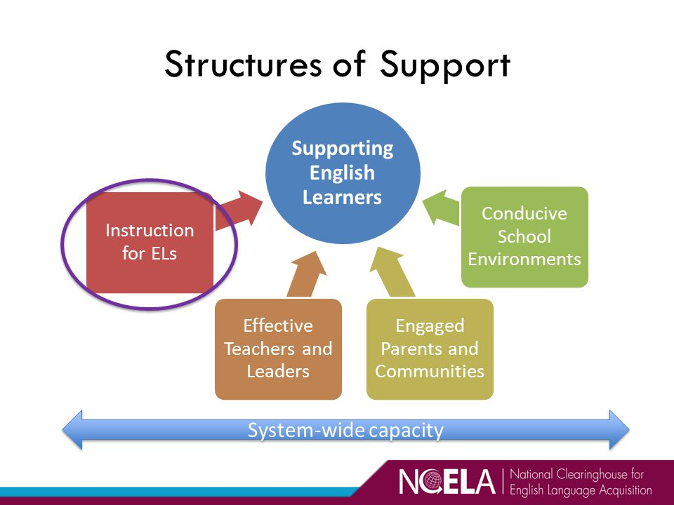Supporting English Learners Instruction for ELs Effective Teachers and Leaders Engaged Parents and Communities Conducive School Environments System-wide capacity Structures of Support