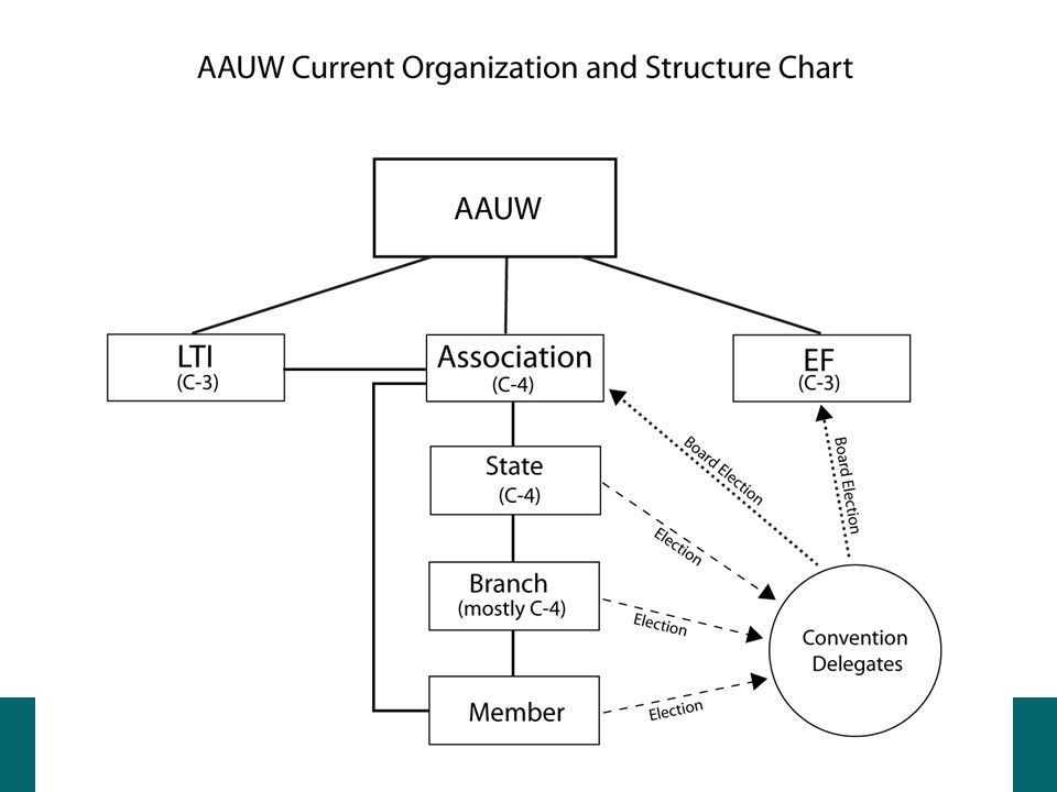 AAUW Current Organization and Structure Chart