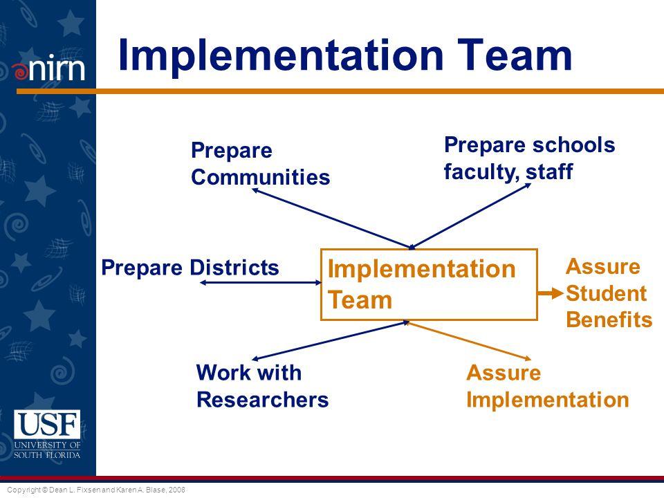 Copyright © Dean L. Fixsen and Karen A. Blase, 2008 Implementation Team Prepare Communities Prepare schools faculty, staff Work with Researchers Assur