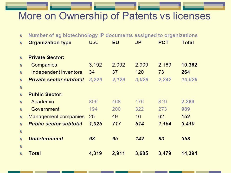 More on Ownership of Patents vs licenses Number of ag biotechnology IP documents assigned to organizations Organization typeU.s.EUJPPCTTotal Private Sector: Companies3,1922,0922,9092,16910,362 Independent inventors343712073264 Private sector subtotal3,2262,1293,0292,24210,626 Public Sector: Academic8064681768192,269 Government194200322273989 Management companies25491662152 Public sector subtotal1,0257175141,1543,410 Undetermined686514283358 Total4,3192,9113,6853,47914,394