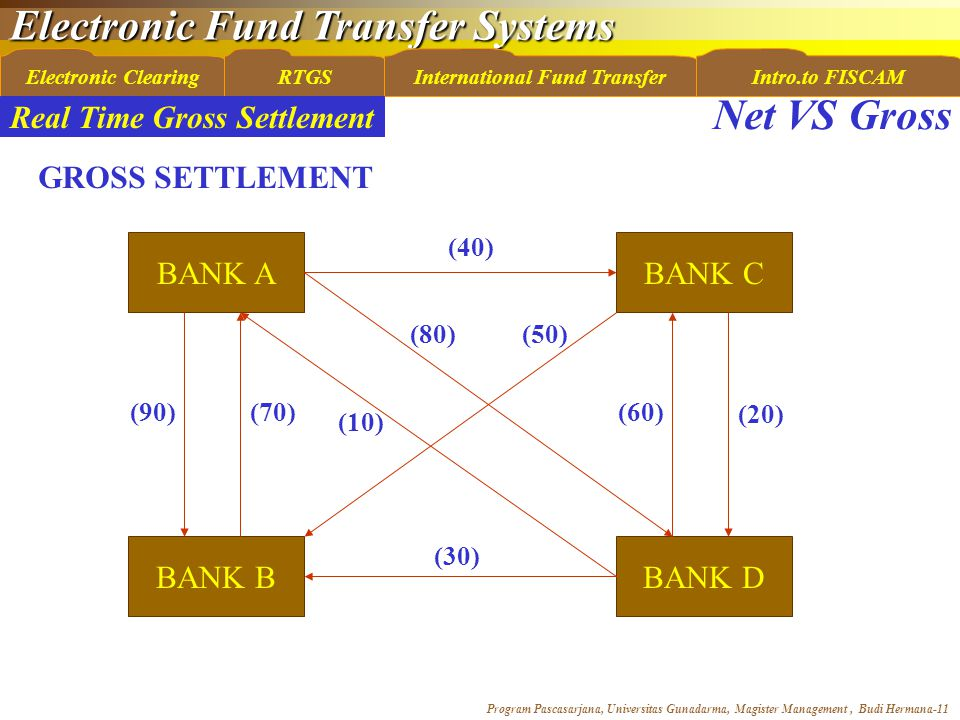 Electronic Fund Transfer Systems Program Pascasarjana, Universitas Gunadarma, Magister Management, Budi Hermana-11 Electronic ClearingRTGSInternational Fund TransferIntro.to FISCAM Net VS Gross GROSS SETTLEMENT BANK A BANK B BANK C BANK D (40) (90)(70) (10) (80) (60) (20) (50) (30) Real Time Gross Settlement