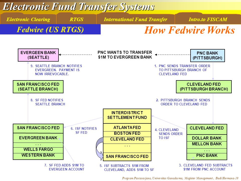 Electronic Fund Transfer Systems Program Pascasarjana, Universitas Gunadarma, Magister Management, Budi Hermana-20 Electronic ClearingRTGSInternational Fund TransferIntro.to FISCAM INTERDISTRICT SETTLEMENT FUND ATLANTA FED BOSTON FED CLEVELAND FED...