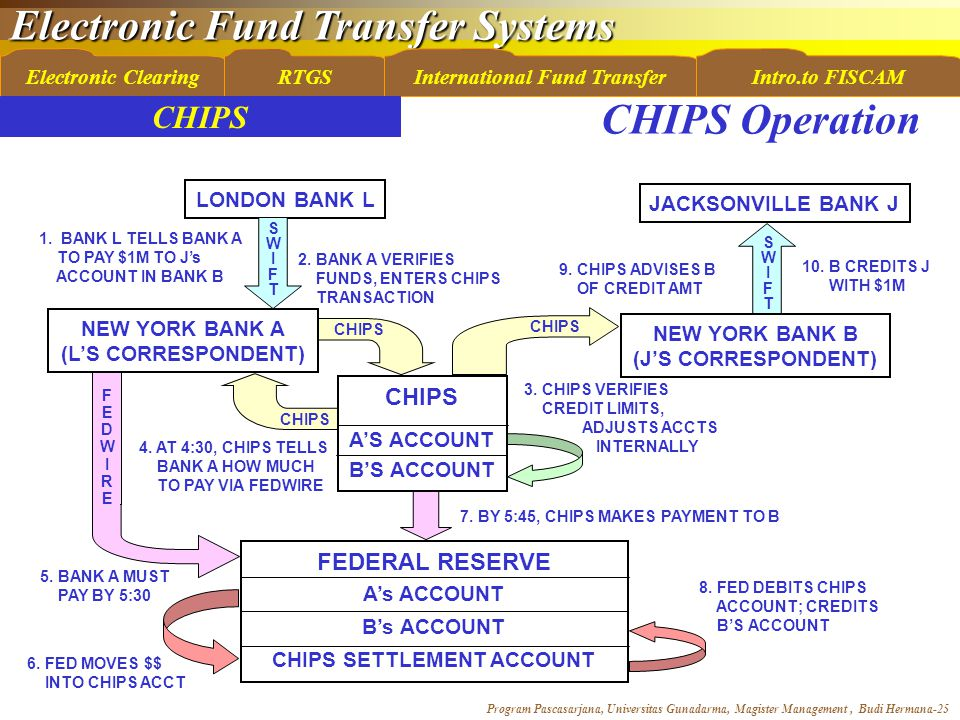 Electronic Fund Transfer Systems Program Pascasarjana, Universitas Gunadarma, Magister Management, Budi Hermana-25 Electronic ClearingRTGSInternational Fund TransferIntro.to FISCAM CHIPS SWIFTSWIFT LONDON BANK L JACKSONVILLE BANK J NEW YORK BANK B (J'S CORRESPONDENT) FEDERAL RESERVE A's ACCOUNT B's ACCOUNT CHIPS SETTLEMENT ACCOUNT 1.