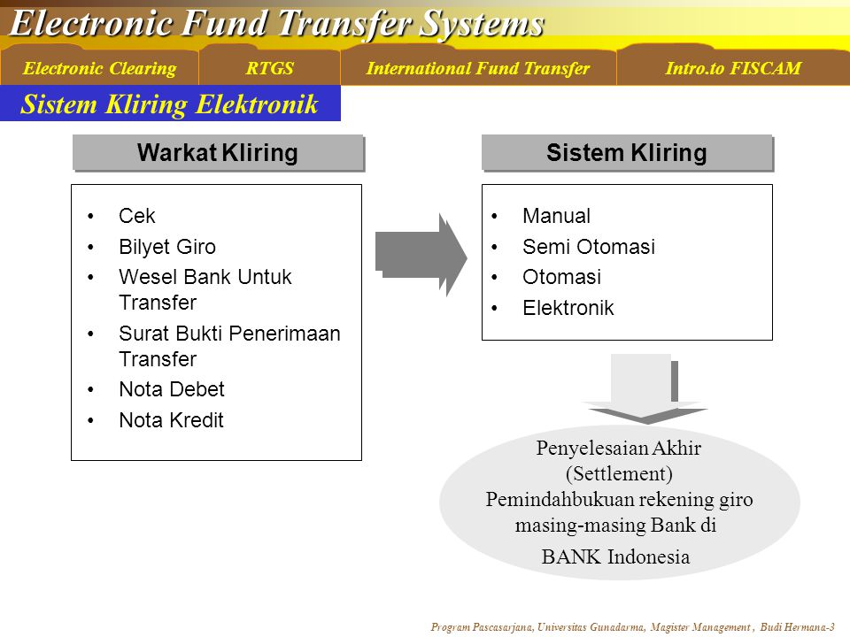 Electronic Fund Transfer Systems Program Pascasarjana, Universitas Gunadarma, Magister Management, Budi Hermana-3 Electronic ClearingRTGSInternational Fund TransferIntro.to FISCAM Warkat Kliring Cek Bilyet Giro Wesel Bank Untuk Transfer Surat Bukti Penerimaan Transfer Nota Debet Nota Kredit Sistem Kliring Manual Semi Otomasi Otomasi Elektronik Penyelesaian Akhir (Settlement) Pemindahbukuan rekening giro masing-masing Bank di BANK Indonesia Sistem Kliring Elektronik