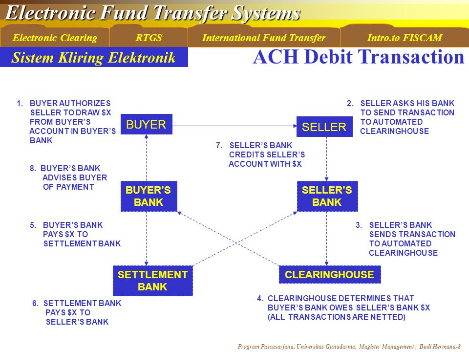 Electronic Fund Transfer Systems Program Pascasarjana, Universitas Gunadarma, Magister Management, Budi Hermana-8 Electronic ClearingRTGSInternational Fund TransferIntro.to FISCAM ACH Debit Transaction BUYER SELLER SELLER'S BANK BUYER'S BANK CLEARINGHOUSE SETTLEMENT BANK 1.
