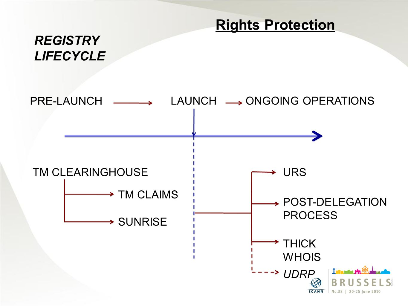 REGISTRY LIFECYCLE PRE-LAUNCH LAUNCHONGOING OPERATIONS TM CLEARINGHOUSEURS POST-DELEGATION PROCESS TM CLAIMS SUNRISE Rights Protection UDRP THICK WHOIS