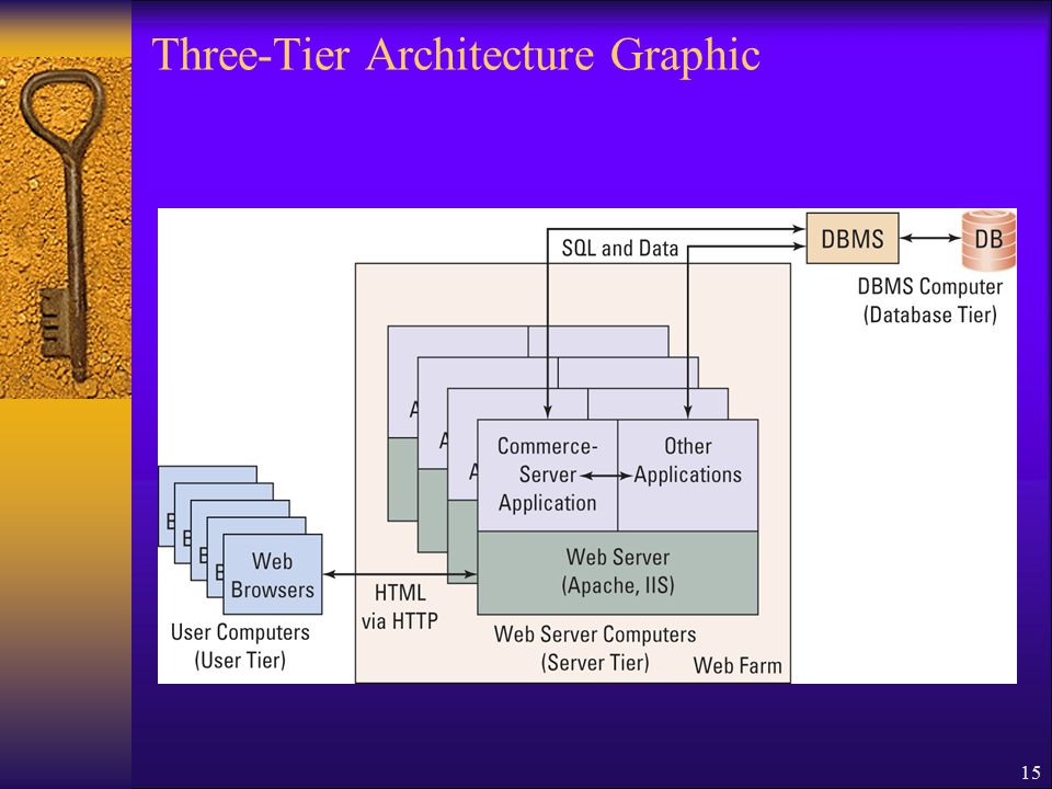 15 Three-Tier Architecture Graphic