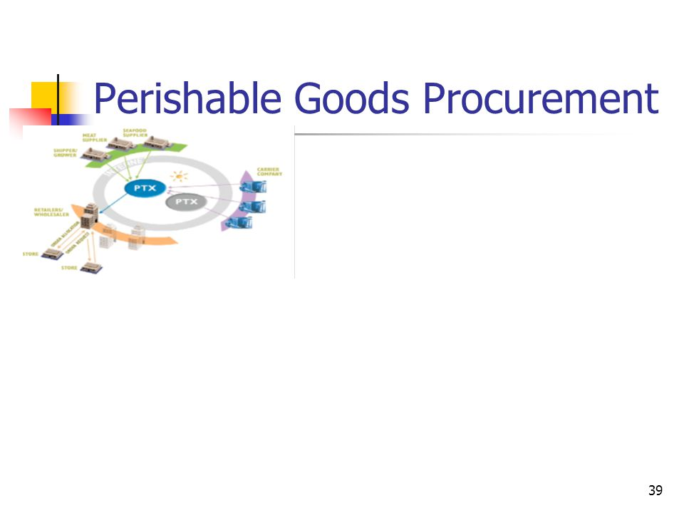 39 Perishable Goods Procurement