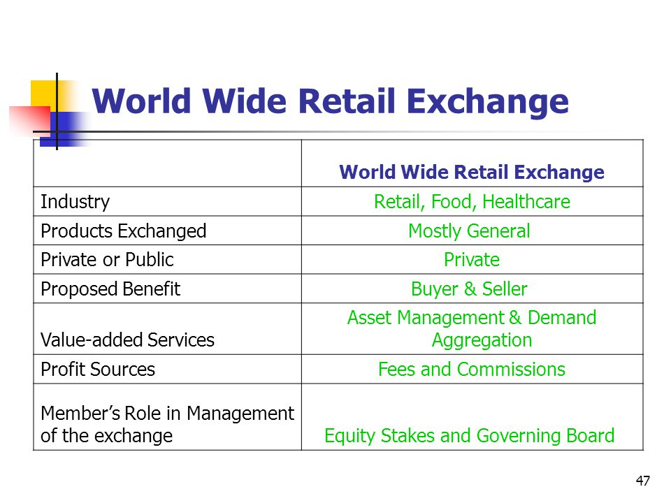 47 World Wide Retail Exchange IndustryRetail, Food, Healthcare Products ExchangedMostly General Private or PublicPrivate Proposed BenefitBuyer & Seller Value-added Services Asset Management & Demand Aggregation Profit SourcesFees and Commissions Member's Role in Management of the exchangeEquity Stakes and Governing Board
