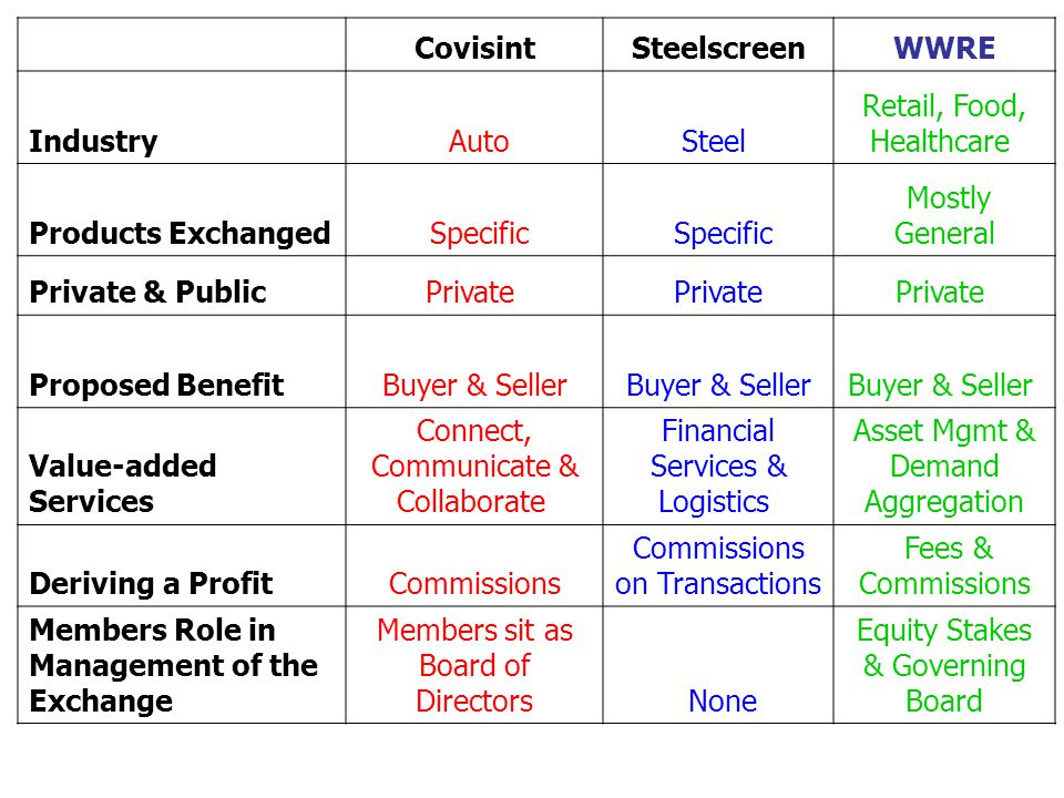 CovisintSteelscreenWWRE Industry AutoSteel Retail, Food, Healthcare Products Exchanged Specific Mostly General Private & PublicPrivate Proposed BenefitBuyer & Seller Value-added Services Connect, Communicate & Collaborate Financial Services & Logistics Asset Mgmt & Demand Aggregation Deriving a ProfitCommissions Commissions on Transactions Fees & Commissions Members Role in Management of the Exchange Members sit as Board of Directors None Equity Stakes & Governing Board