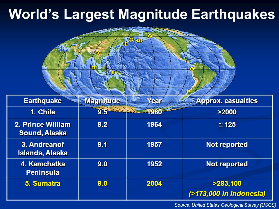World's Largest Magnitude EarthquakesEarthquakeMagnitudeYear Approx. casualties 1. Chile 9.51960>2000 2. Prince William Sound, Alaska 9.21964  125 3.