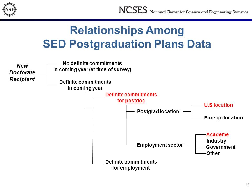 Relationships Among SED Postgraduation Plans Data New Doctorate Recipient No definite commitments in coming year (at time of survey) Definite commitments in coming year Definite commitments for postdoc Definite commitments for employment Employment sector Academe Industry Government Other U.S location Foreign location Postgrad location 15