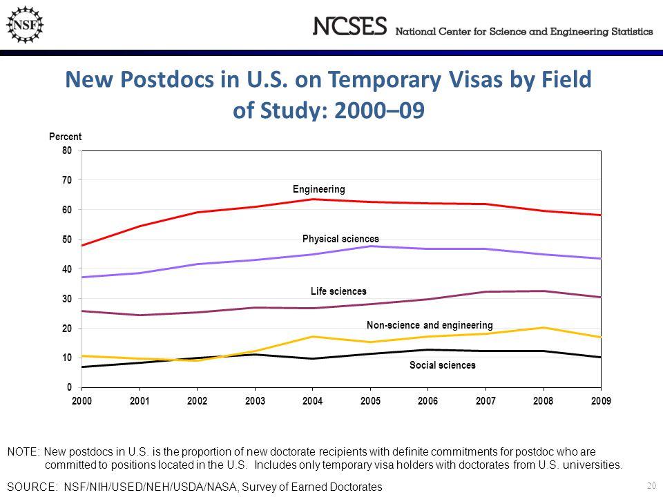 NOTE: New postdocs in U.S.