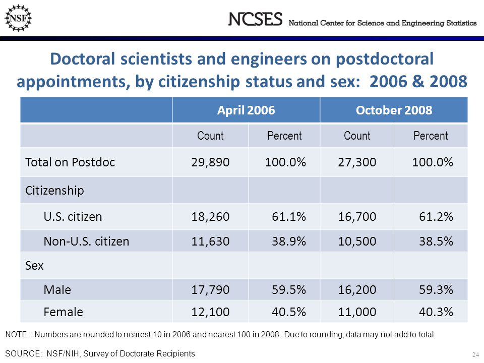 Doctoral scientists and engineers on postdoctoral appointments, by citizenship status and sex: 2006 & 2008 April 2006October 2008 CountPercentCountPercent Total on Postdoc29,890100.0%27,300100.0% Citizenship U.S.