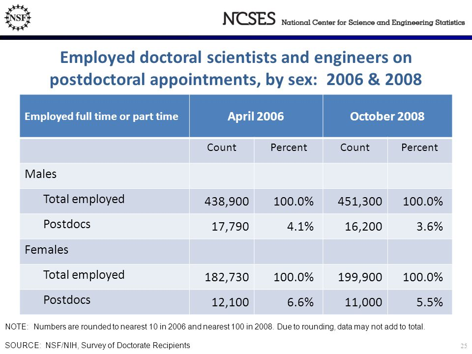 Employed doctoral scientists and engineers on postdoctoral appointments, by sex: 2006 & 2008 NOTE: Numbers are rounded to nearest 10 in 2006 and nearest 100 in 2008.