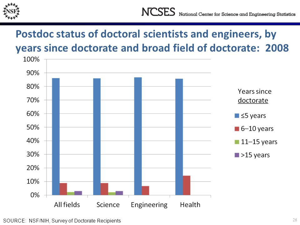 SOURCE: NSF/NIH, Survey of Doctorate Recipients Postdoc status of doctoral scientists and engineers, by years since doctorate and broad field of doctorate: 2008 26