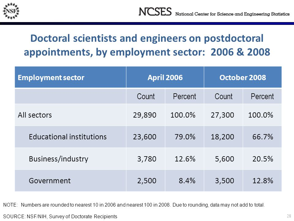 Doctoral scientists and engineers on postdoctoral appointments, by employment sector: 2006 & 2008 Employment sectorApril 2006October 2008 CountPercentCountPercent All sectors29,890100.0%27,300100.0% Educational institutions23,60079.0%18,20066.7% Business/industry3,78012.6%5,60020.5% Government2,5008.4%3,50012.8% NOTE: Numbers are rounded to nearest 10 in 2006 and nearest 100 in 2008.