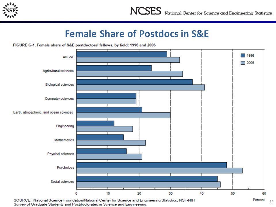 Female Share of Postdocs in S&E 32