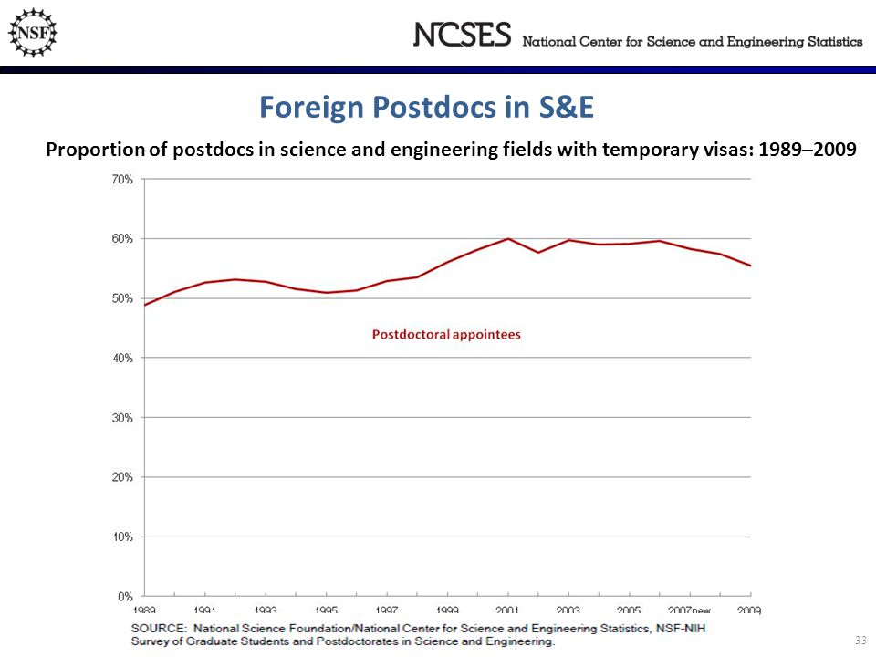 Foreign Postdocs in S&E Proportion of postdocs in science and engineering fields with temporary visas: 1989–2009 33
