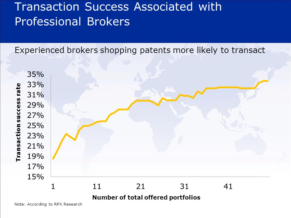 Transaction Success Associated with Professional Brokers Experienced brokers shopping patents more likely to transact Note: According to RPX Research